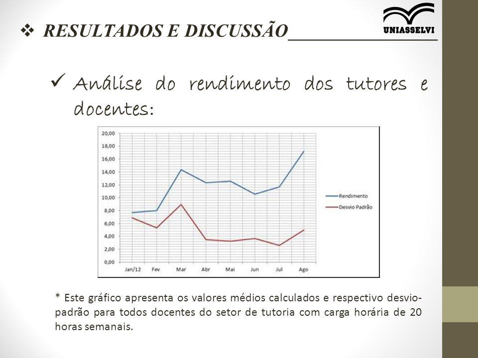  RESULTADOS E DISCUSSÃO________________ Análise do rendimento dos tutores e docentes: * Este gráfico apresenta os valores médios calculados e respect