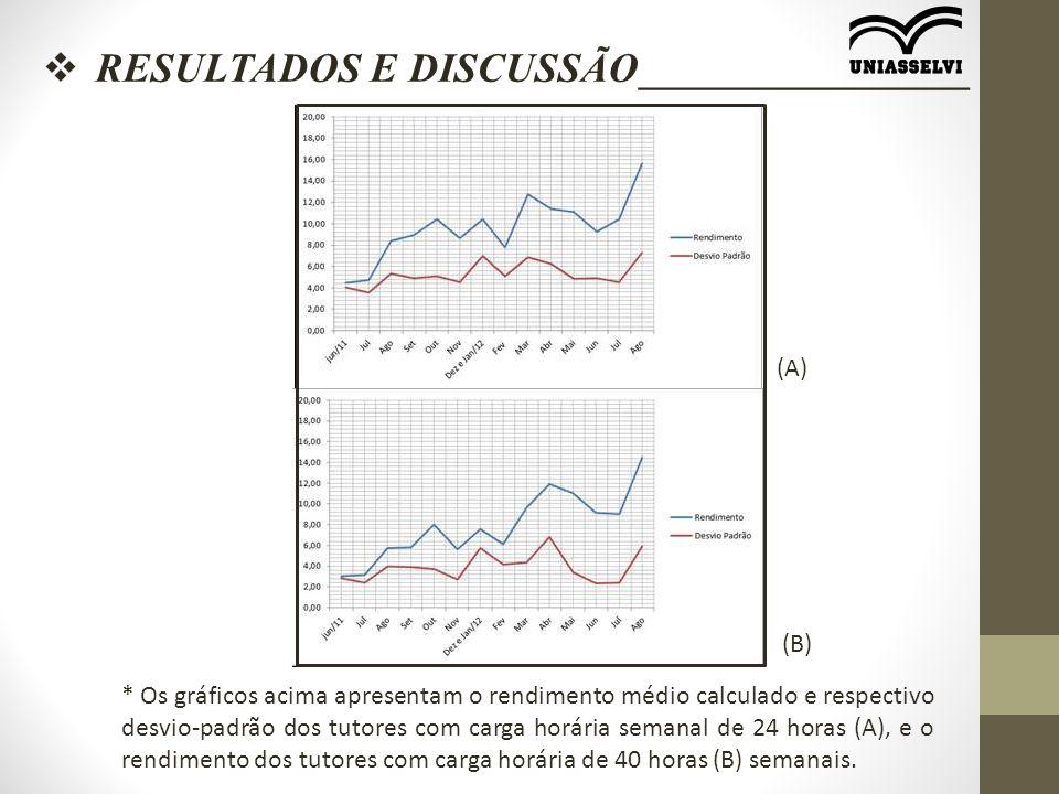  RESULTADOS E DISCUSSÃO________________ * Os gráficos acima apresentam o rendimento médio calculado e respectivo desvio-padrão dos tutores com carga horária semanal de 24 horas (A), e o rendimento dos tutores com carga horária de 40 horas (B) semanais.