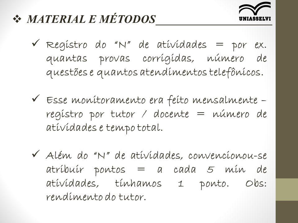  MATERIAL E MÉTODOS____________________ Registro do N de atividades = por ex.