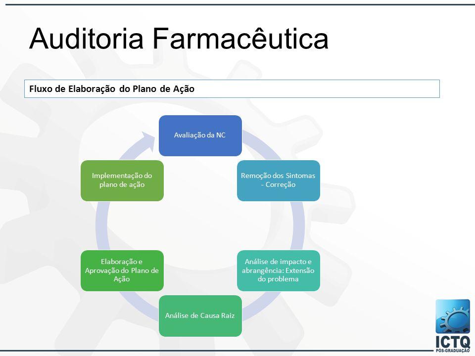 Auditoria Farmacêutica Fluxo de Elaboração do Plano de Ação Avaliação da NC Remoção dos Sintomas - Correção Análise de impacto e abrangência: Extensão do problema Análise de Causa Raiz Elaboração e Aprovação do Plano de Ação Implementação do plano de ação