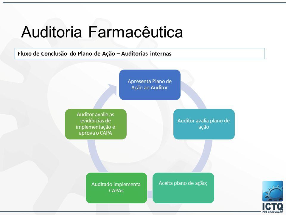 Auditoria Farmacêutica Fluxo de Conclusão do Plano de Ação – Auditorias internas Apresenta Plano de Ação ao Auditor Auditor avalia plano de ação Aceita plano de ação; Auditado implementa CAPAs Auditor avalie as evidências de implementação e aprova o CAPA
