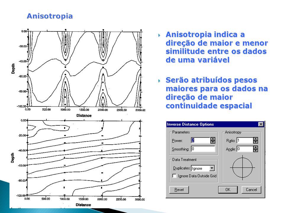  Anisotropia indica a direção de maior e menor similitude entre os dados de uma variável  Serão atribuídos pesos maiores para os dados na direção de