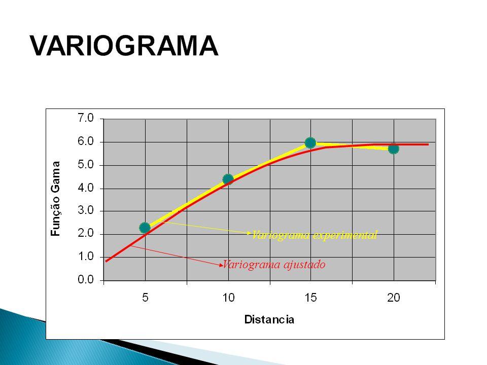 Variograma ajustado Variograma experimental