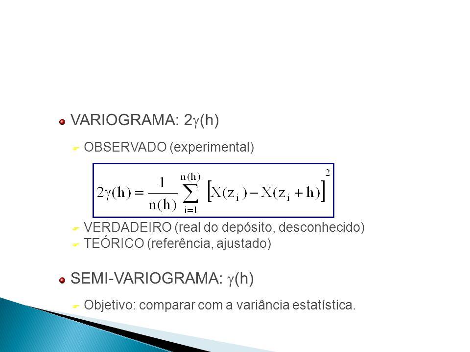 VARIOGRAMA: 2  (h) F OBSERVADO (experimental) F VERDADEIRO (real do depósito, desconhecido) F TEÓRICO (referência, ajustado) SEMI-VARIOGRAMA:  (h) F