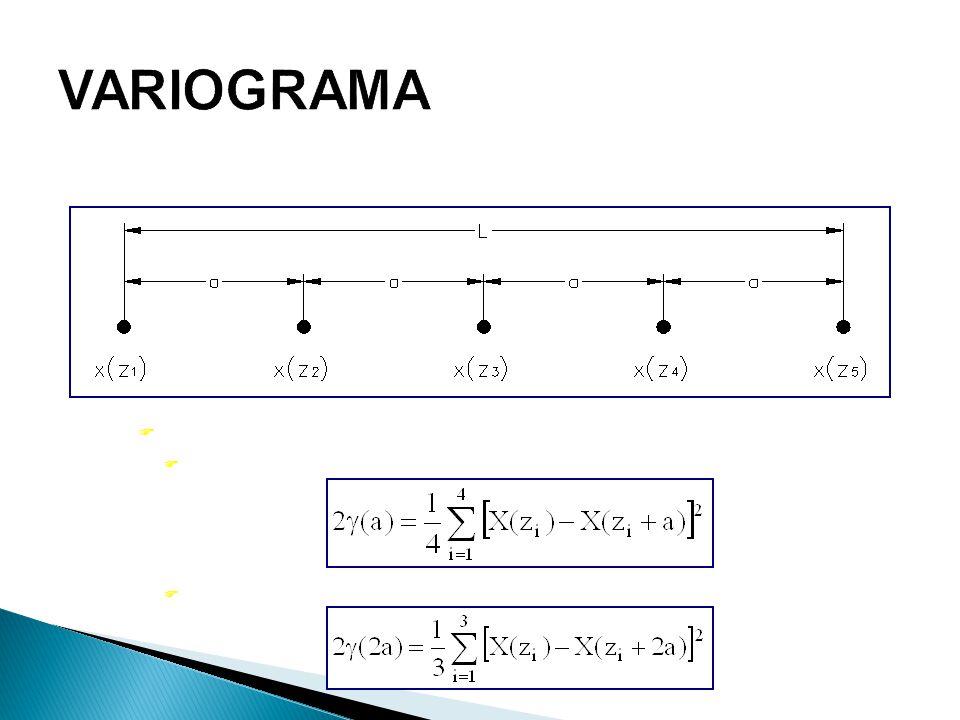 F A estimativa  (h), para as amostras separadas de: F h = a F h = 2a