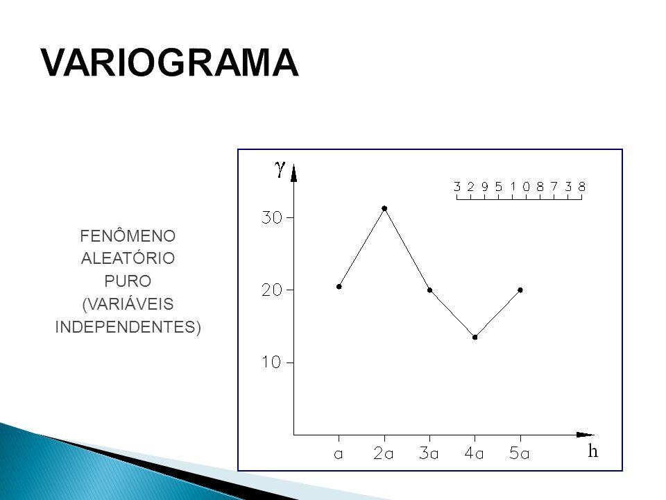 FENÔMENO ALEATÓRIO PURO (VARIÁVEIS INDEPENDENTES)