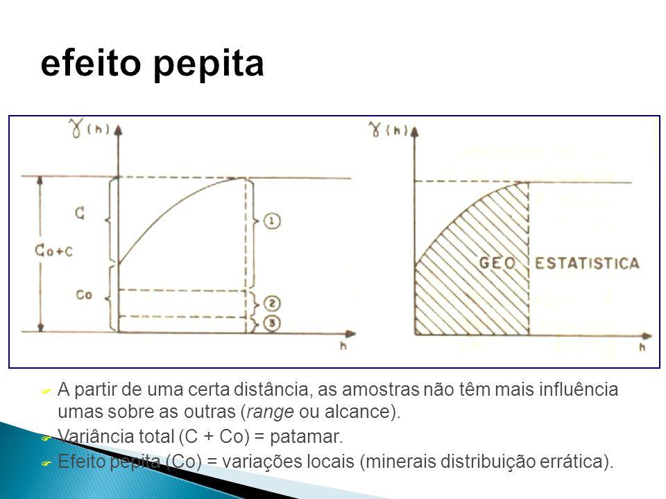 F A partir de uma certa distância, as amostras não têm mais influência umas sobre as outras (range ou alcance). F Variância total (C + Co) = patamar.