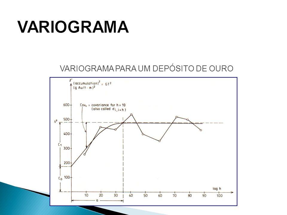 VARIOGRAMA PARA UM DEPÓSITO DE OURO