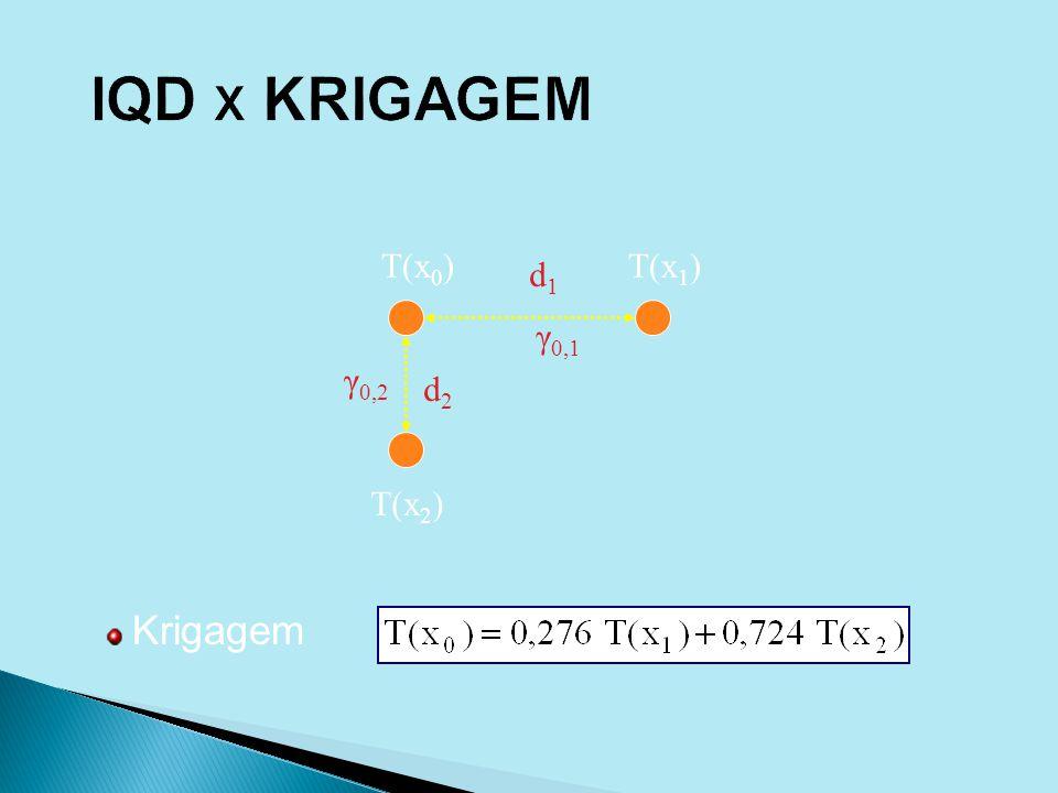 Krigagem d1d1 d2d2 T(x 1 ) T(x 2 ) T(x 0 ) γ 0,1 γ 0,2