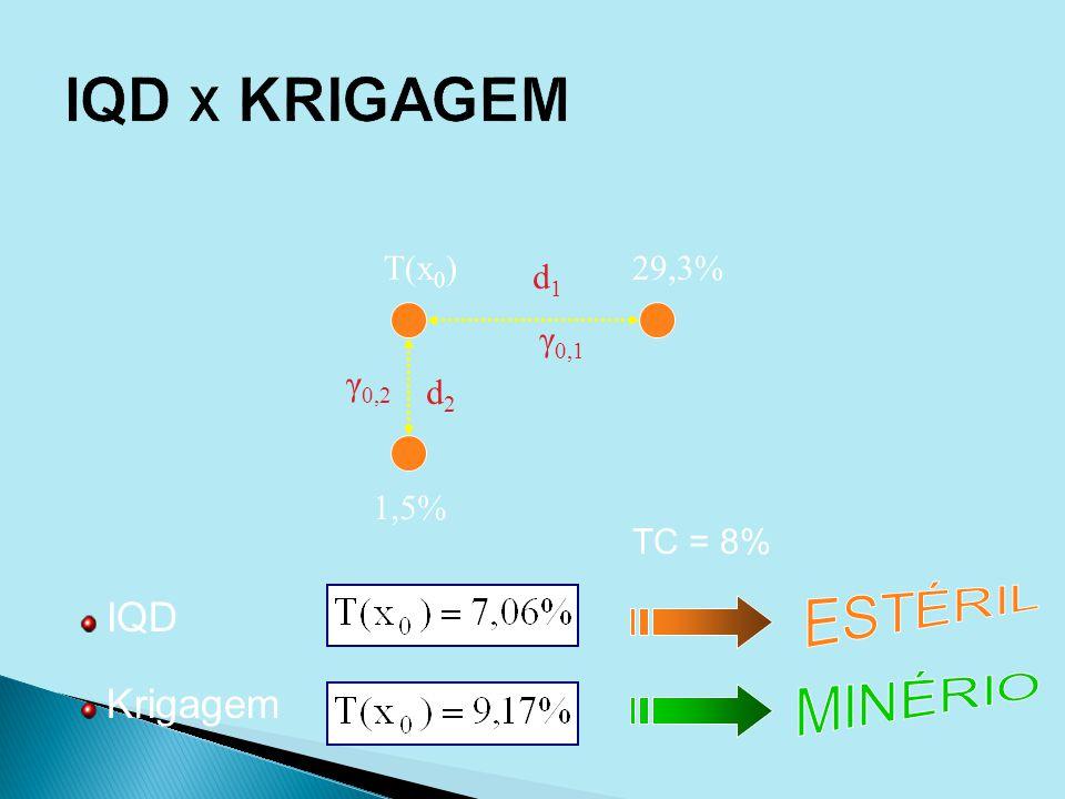 IQD Krigagem d1d1 d2d2 29,3% 1,5% T(x 0 ) γ 0,1 γ 0,2 TC = 8%