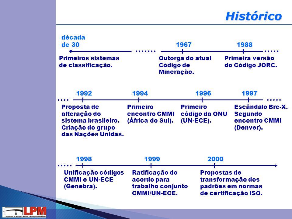 Histórico Primeiros sistemas de classificação. Outorga do atual Código de Mineração. Primeira versão do Código JORC. Primeiro código da ONU (UN-ECE).
