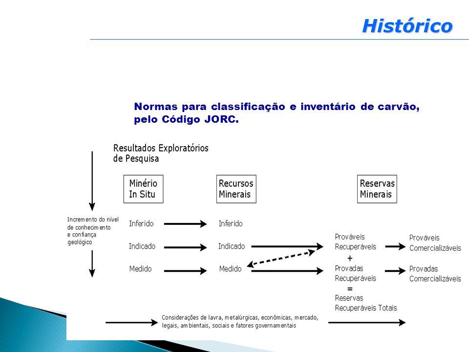 Histórico Normas para classificação e inventário de carvão, pelo Código JORC.