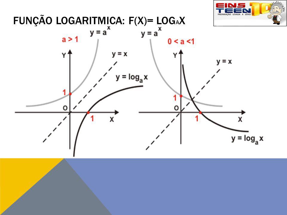 FUNÇÃO LOGARITMICA: F(X)= LOG A X