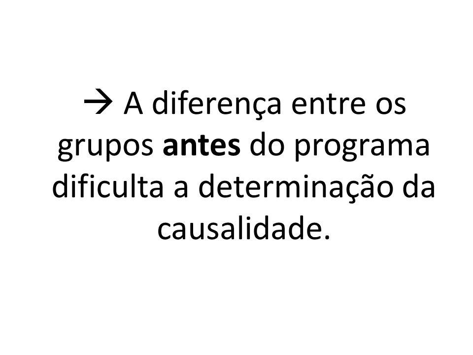  A diferença entre os grupos antes do programa dificulta a determinação da causalidade.