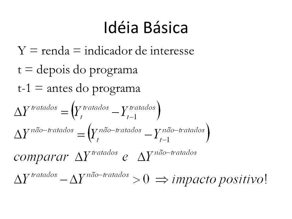 Idéia Básica Y = renda = indicador de interesse t = depois do programa t-1 = antes do programa