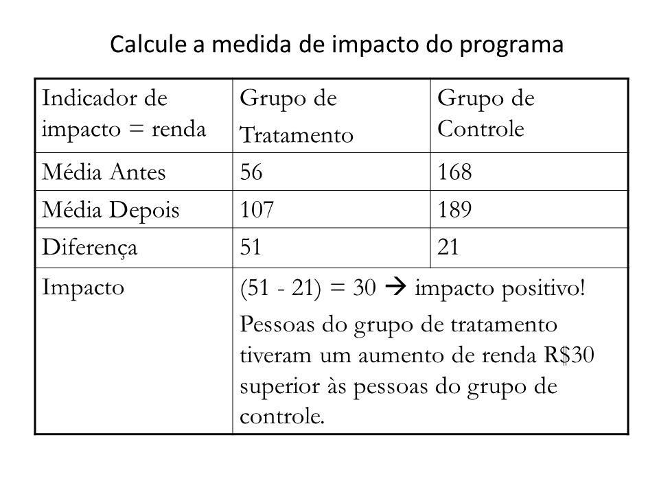 Calcule a medida de impacto do programa Indicador de impacto = renda Grupo de Tratamento Grupo de Controle Média Antes56168 Média Depois107189 Diferença5121 Impacto(51 - 21) = 30  impacto positivo.