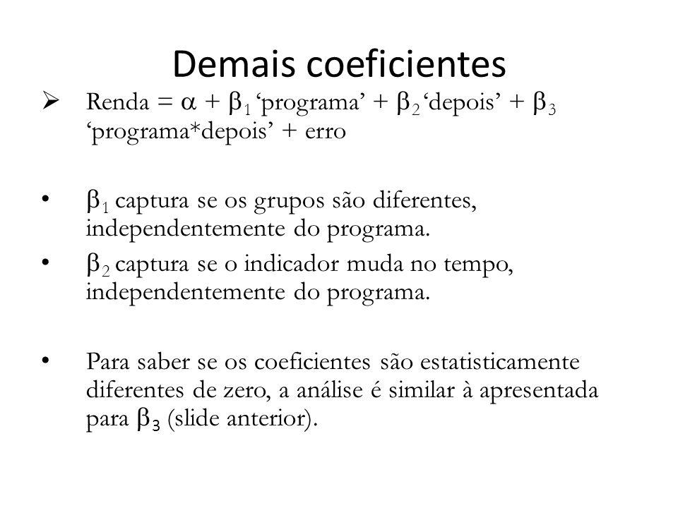 Demais coeficientes  Renda =  +  1 'programa' +  2 'depois' +  3 'programa*depois' + erro  1 captura se os grupos são diferentes, independentemente do programa.