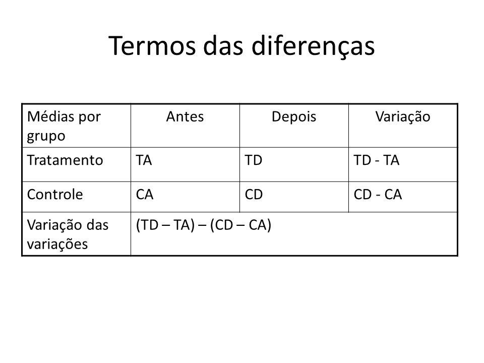 Termos das diferenças Médias por grupo AntesDepoisVariação TratamentoTATDTD - TA ControleCACDCD - CA Variação das variações (TD – TA) – (CD – CA)