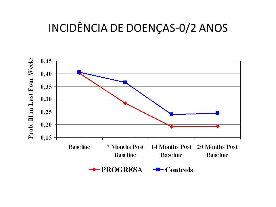 INCIDÊNCIA DE DOENÇAS-0/2 ANOS