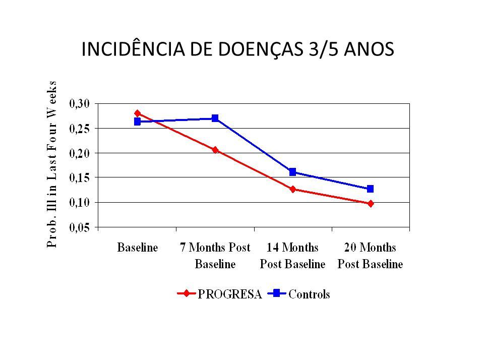 INCIDÊNCIA DE DOENÇAS 3/5 ANOS