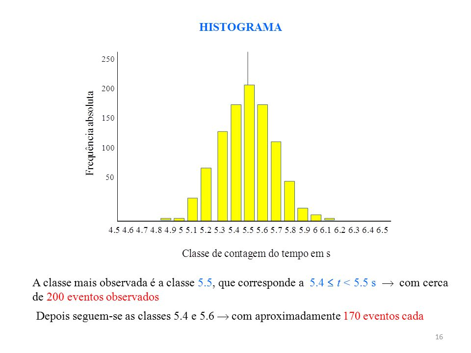 16 A classe mais observada é a classe 5.5, que corresponde a 5.4  t < 5.5 s  com cerca de 200 eventos observados HISTOGRAMA Depois seguem-se as clas