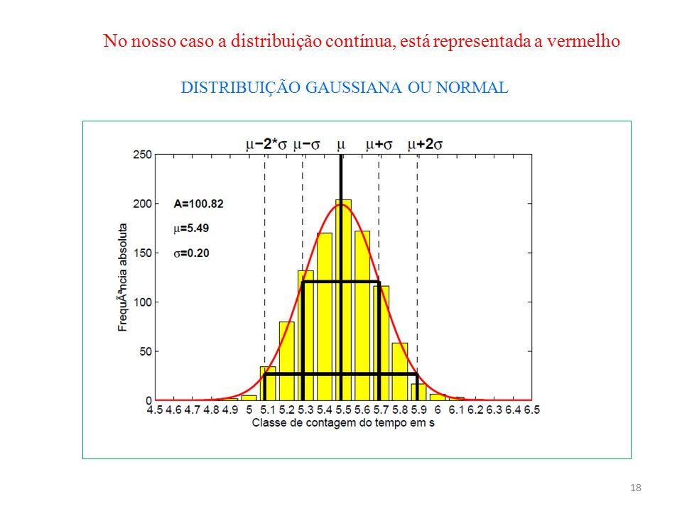 18 DISTRIBUIÇÃO GAUSSIANA OU NORMAL No nosso caso a distribuição contínua, está representada a vermelho