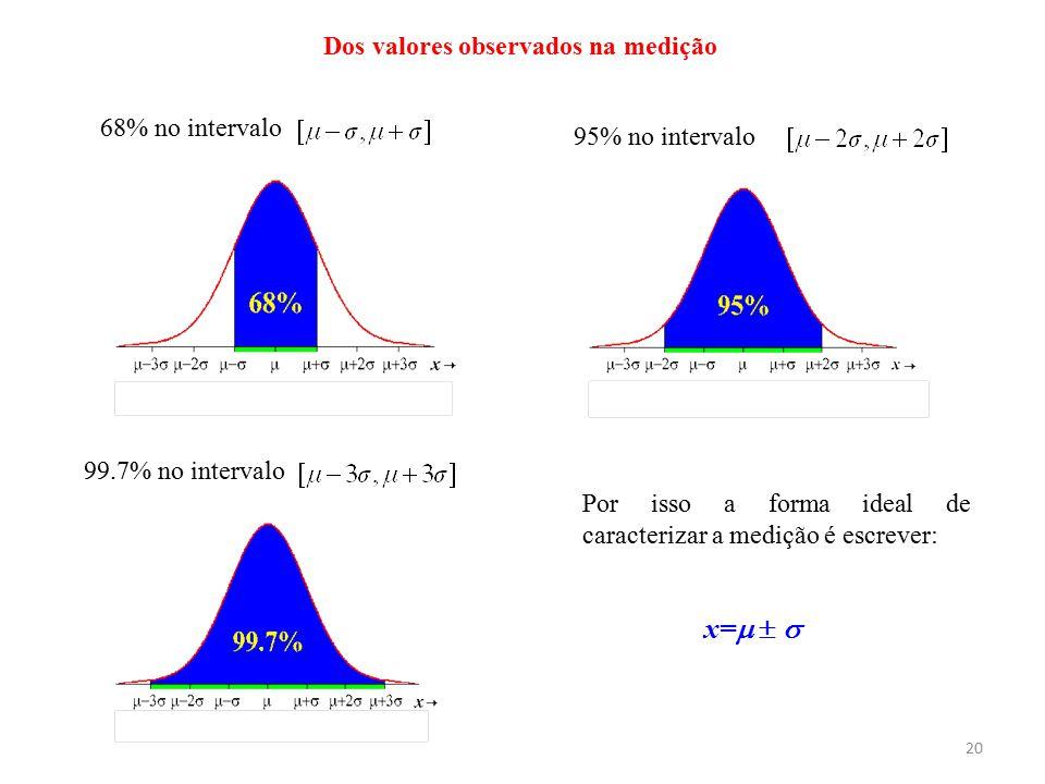 20 Dos valores observados na medição 68% no intervalo 95% no intervalo 99.7% no intervalo Por isso a forma ideal de caracterizar a medição é escrever: