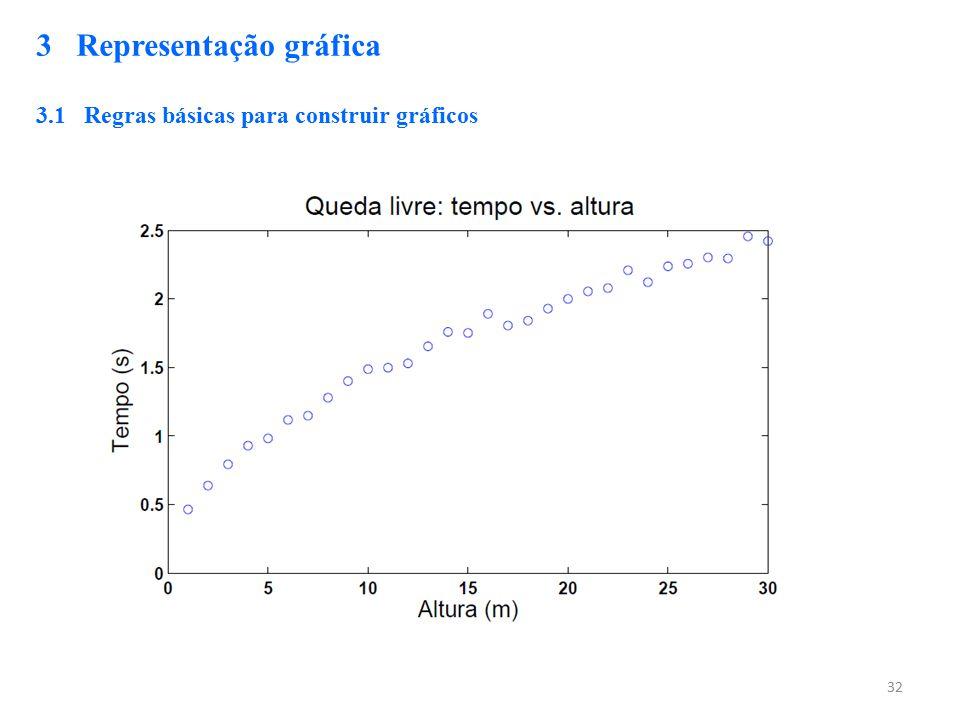 32 3 Representação gráfica 3.1 Regras básicas para construir gráficos