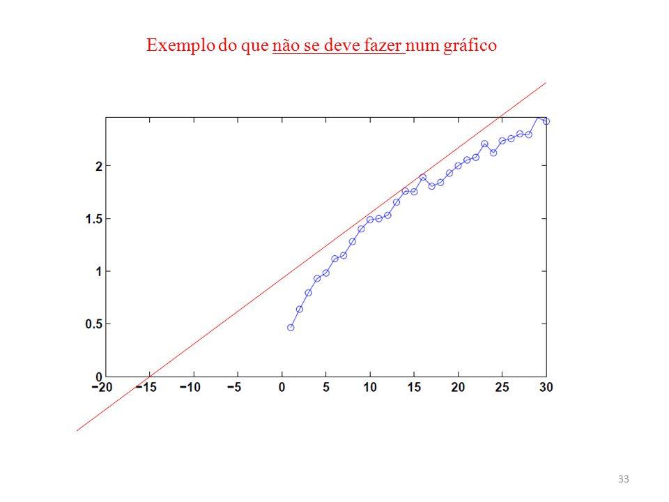 33 Exemplo do que não se deve fazer num gráfico
