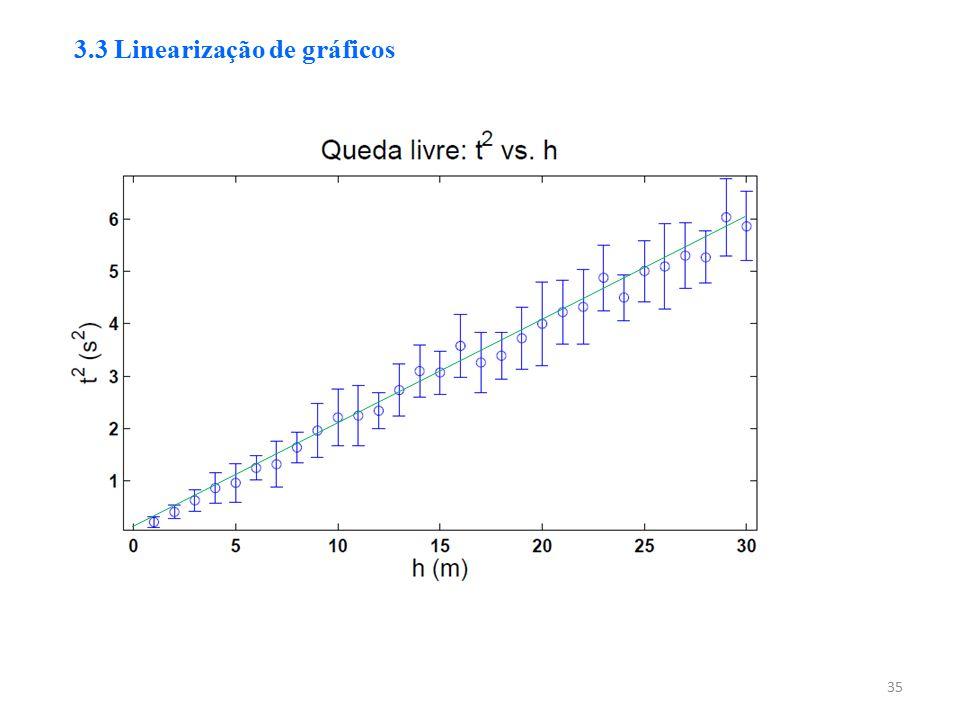 35 3.3 Linearização de gráficos