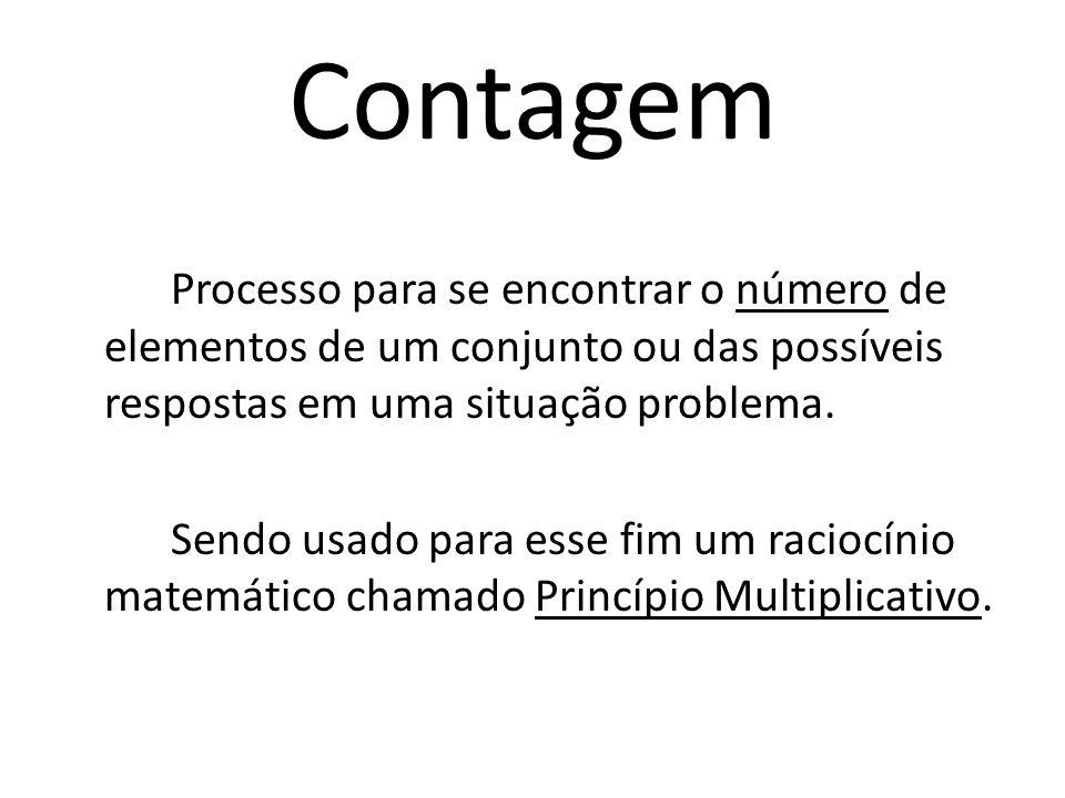 Contagem Processo para se encontrar o número de elementos de um conjunto ou das possíveis respostas em uma situação problema.