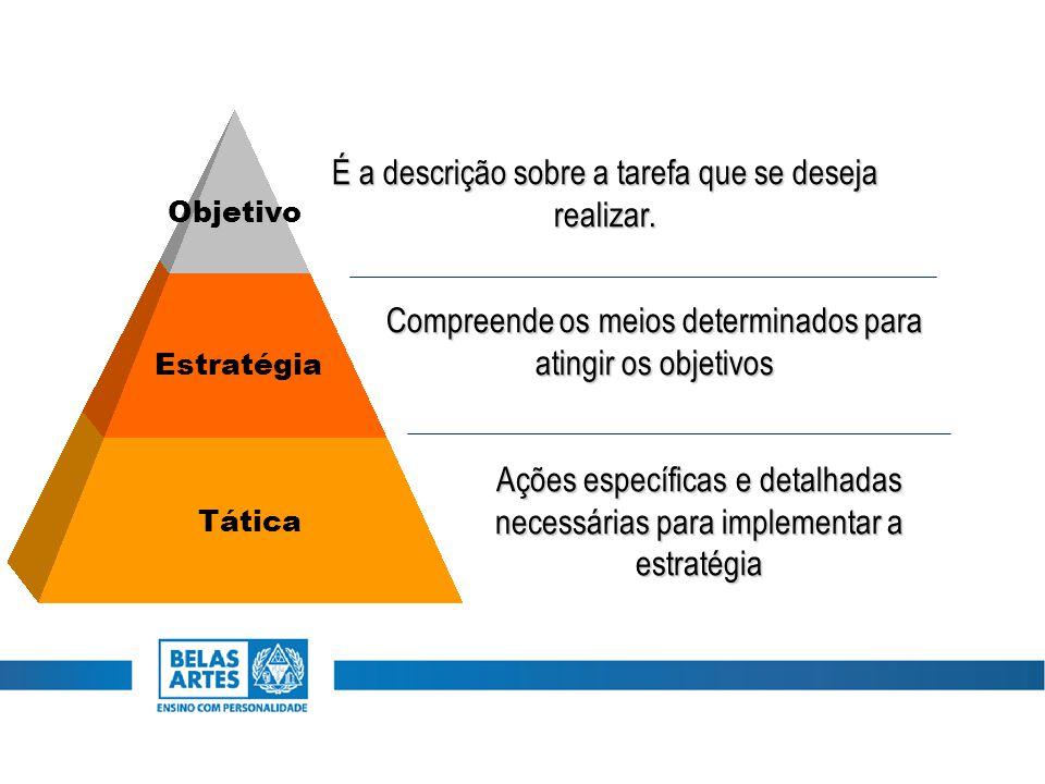 Tática Estratégia Objetivo É a descrição sobre a tarefa que se deseja realizar. Compreende os meios determinados para atingir os objetivos Ações espec