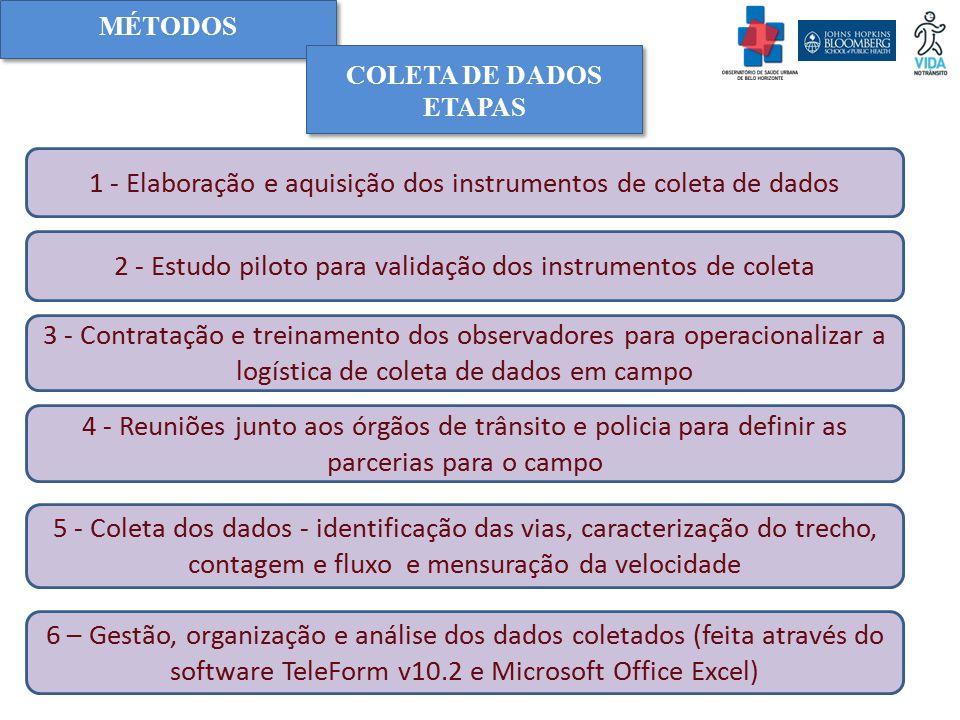MÉTODOS 1 - Elaboração e aquisição dos instrumentos de coleta de dados COLETA DE DADOS ETAPAS 2 - Estudo piloto para validação dos instrumentos de col