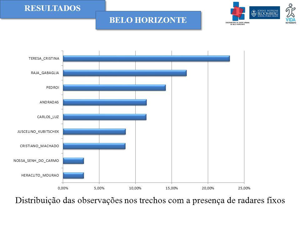 RESULTADOS BELO HORIZONTE Distribuição das observações nos trechos com a presença de radares fixos