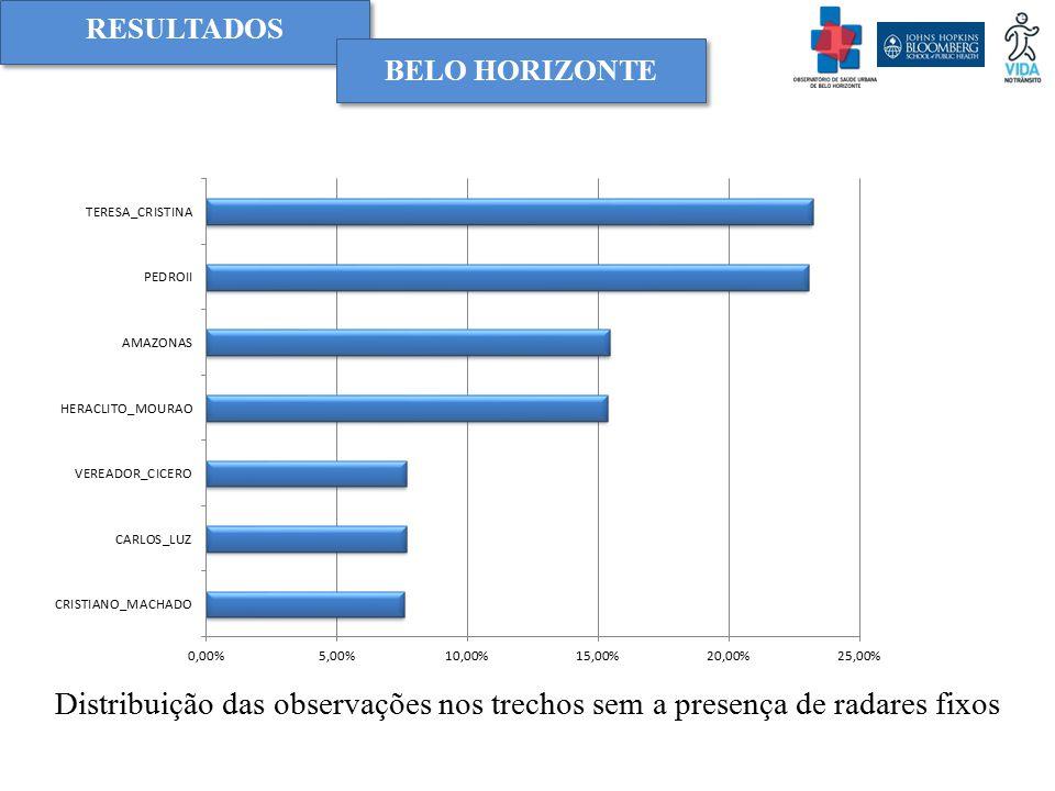 RESULTADOS BELO HORIZONTE Distribuição das observações nos trechos sem a presença de radares fixos