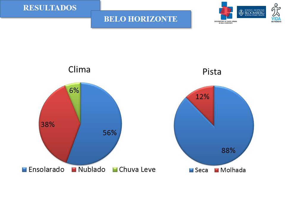 RESULTADOS BELO HORIZONTE Clima Pista
