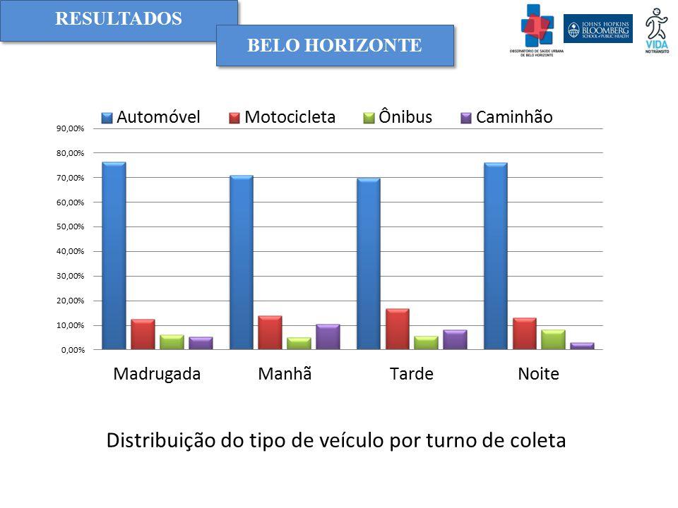 RESULTADOS BELO HORIZONTE Distribuição do tipo de veículo por turno de coleta