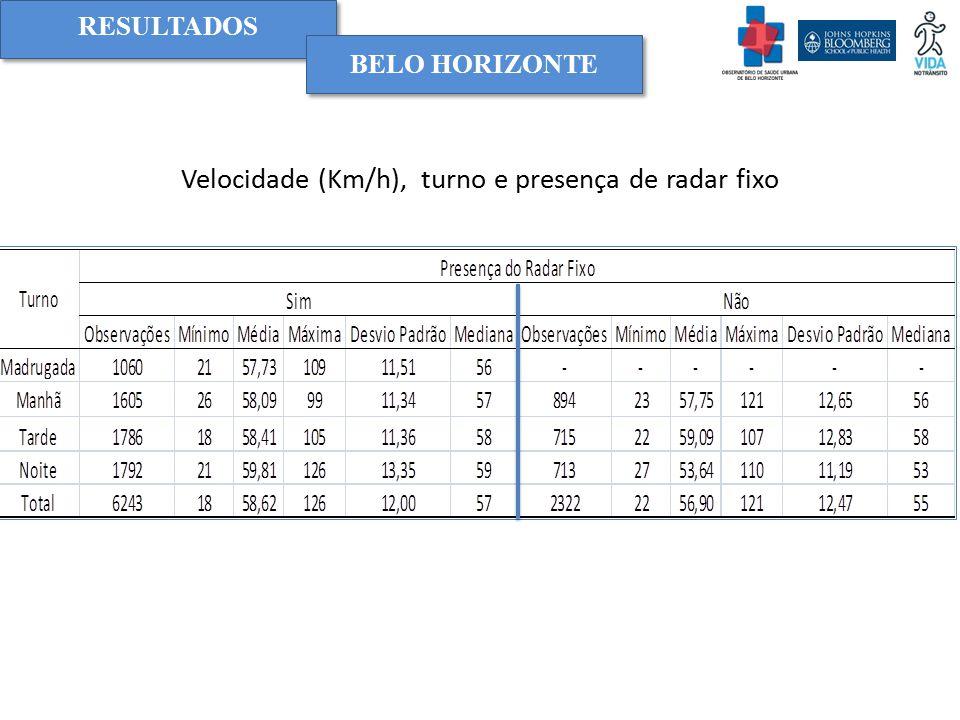 Velocidade (Km/h), turno e presença de radar fixo RESULTADOS BELO HORIZONTE