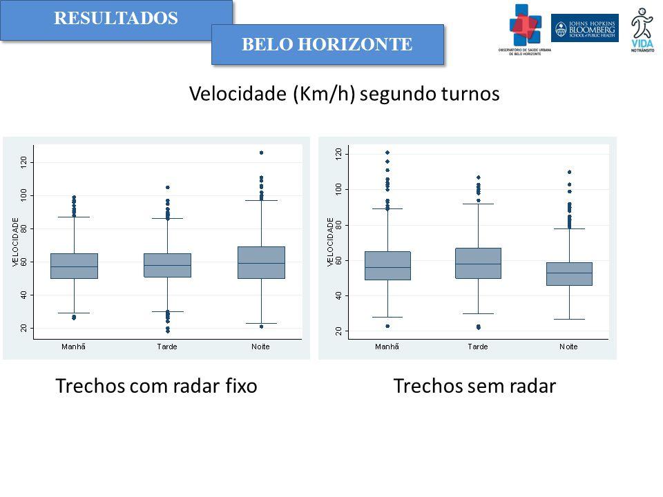 RESULTADOS BELO HORIZONTE Velocidade (Km/h) segundo turnos Trechos com radar fixoTrechos sem radar