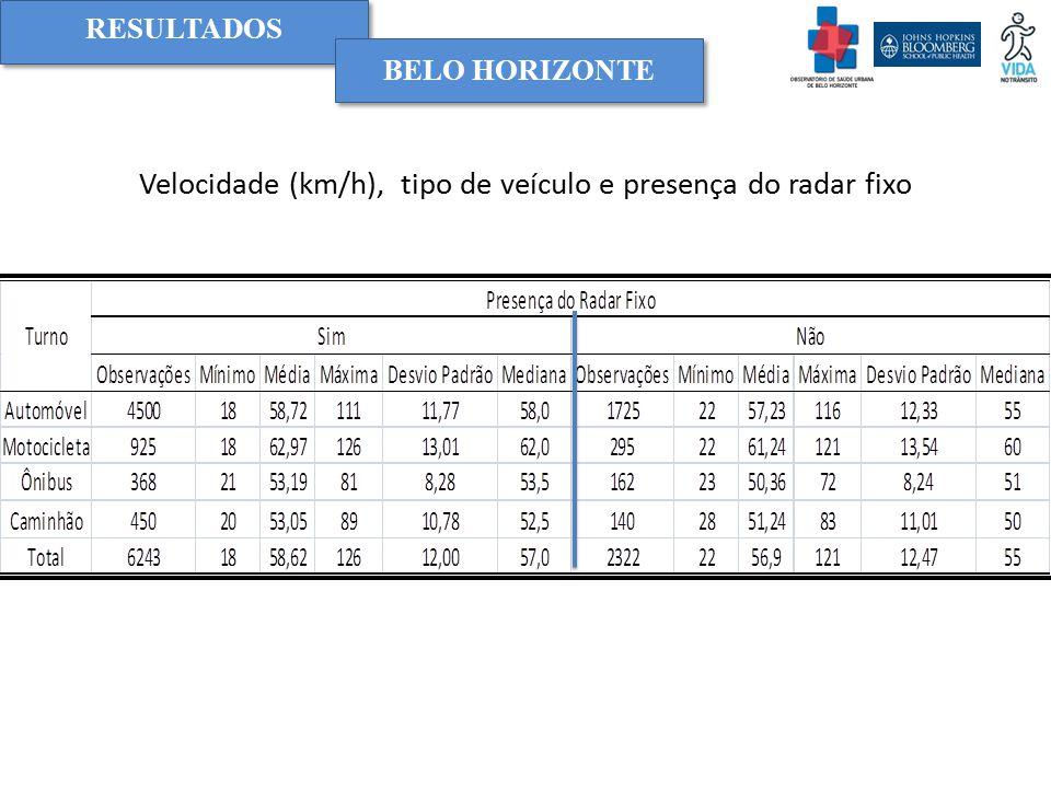 Velocidade (km/h), tipo de veículo e presença do radar fixo RESULTADOS BELO HORIZONTE