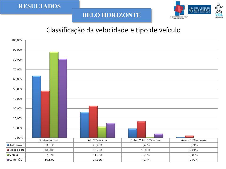 RESULTADOS BELO HORIZONTE Classificação da velocidade e tipo de veículo