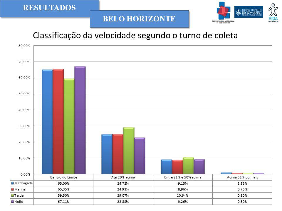 RESULTADOS BELO HORIZONTE Classificação da velocidade segundo o turno de coleta