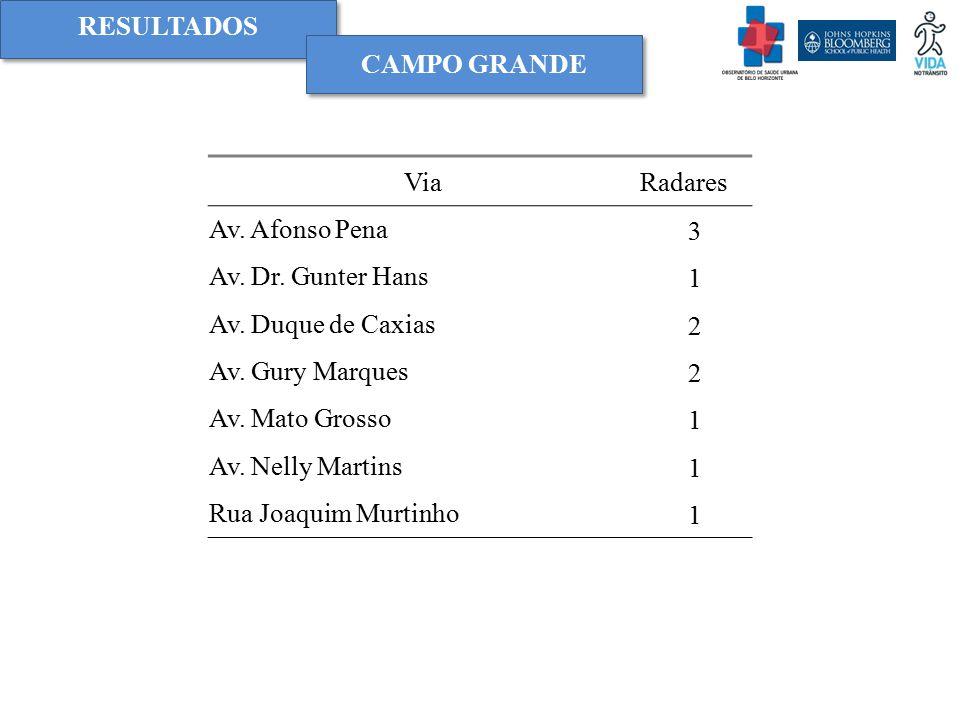 RESULTADOS CAMPO GRANDE ViaRadares Av. Afonso Pena3 Av. Dr. Gunter Hans1 Av. Duque de Caxias2 Av. Gury Marques2 Av. Mato Grosso1 Av. Nelly Martins1 Ru