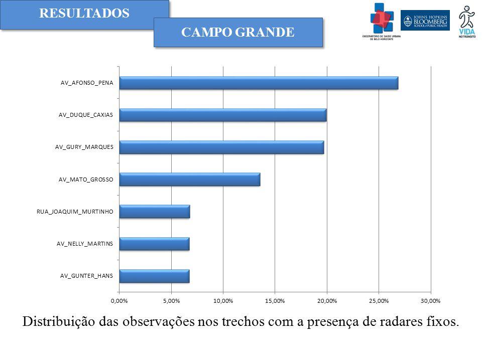 RESULTADOS Distribuição das observações nos trechos com a presença de radares fixos. CAMPO GRANDE