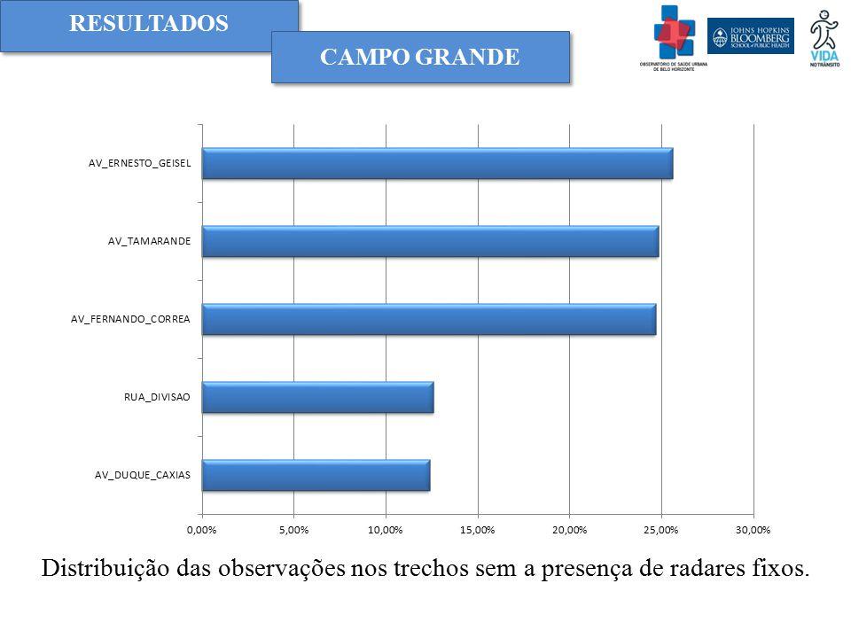 RESULTADOS Distribuição das observações nos trechos sem a presença de radares fixos. CAMPO GRANDE