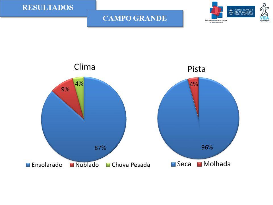RESULTADOS Clima Pista CAMPO GRANDE