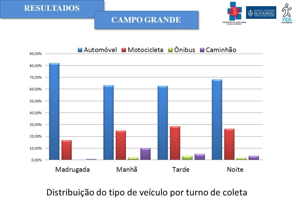 RESULTADOS Distribuição do tipo de veículo por turno de coleta CAMPO GRANDE