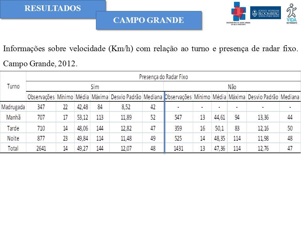 Informações sobre velocidade (Km/h) com relação ao turno e presença de radar fixo. Campo Grande, 2012. RESULTADOS CAMPO GRANDE