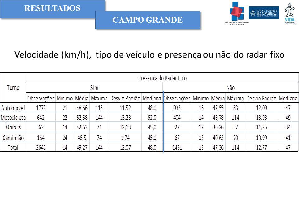 Velocidade (km/h), tipo de veículo e presença ou não do radar fixo CAMPO GRANDE RESULTADOS