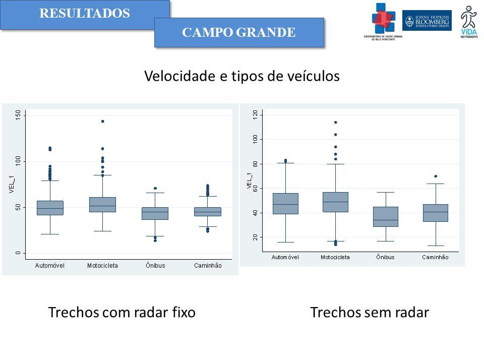 Velocidade e tipos de veículos CAMPO GRANDE Trechos com radar fixoTrechos sem radar